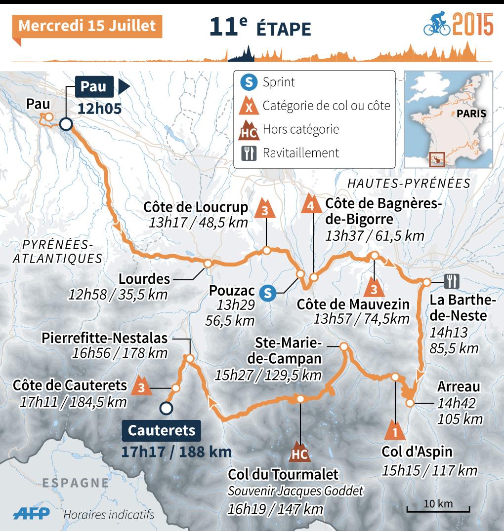 Tour de France 2015 : le parcours de la 11e étape