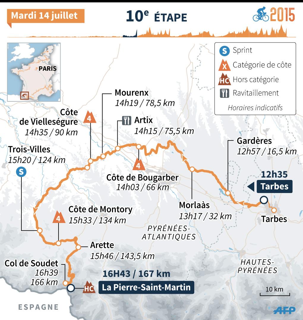 Tour de France 2015 : le parcours de la 10e étape