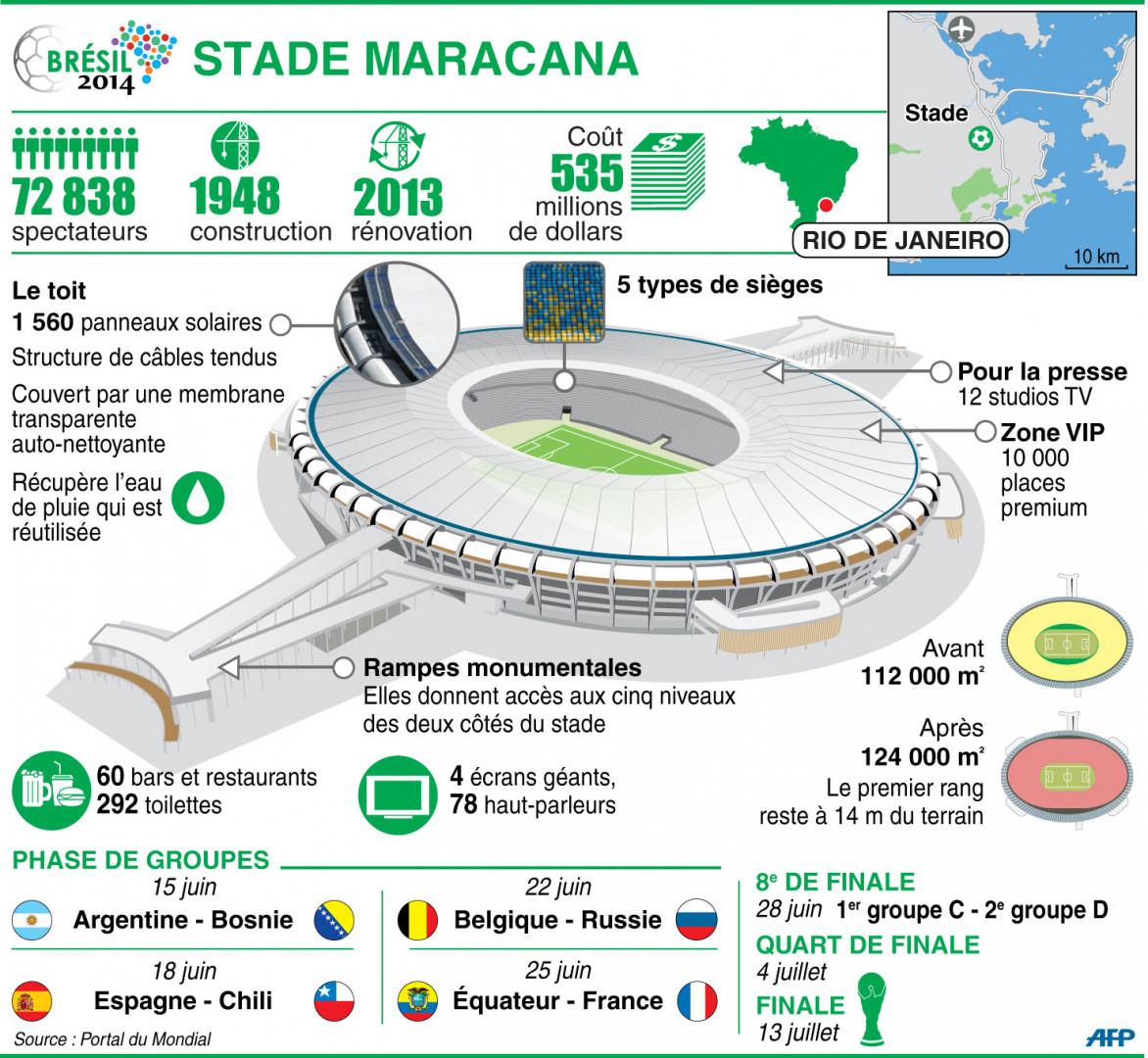 Infographie : le stade Maracana à Rio de Janeiro