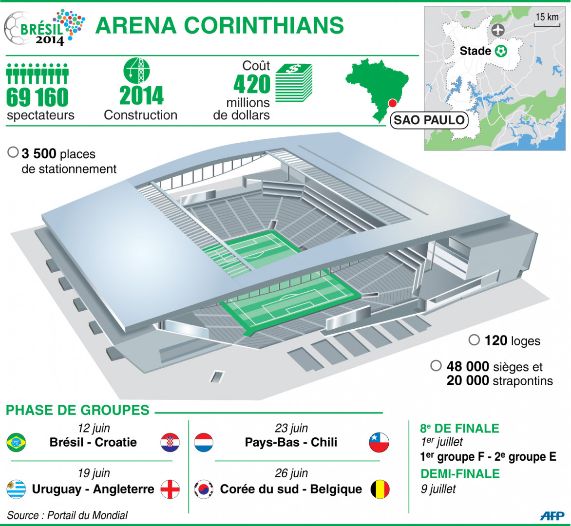 Infographie : l'Arena Corinthians à Sao Paulo