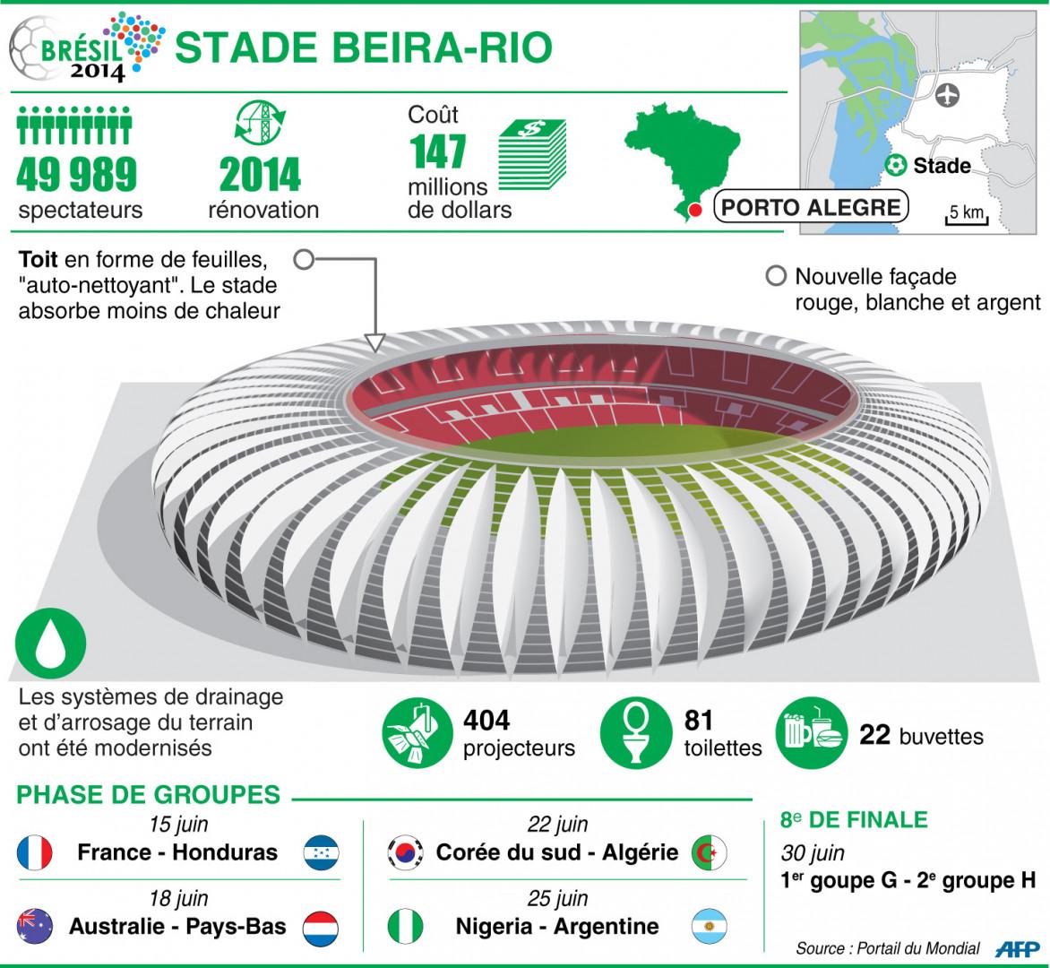 Infographie : le stade Beira-Rio à Porto Alegre