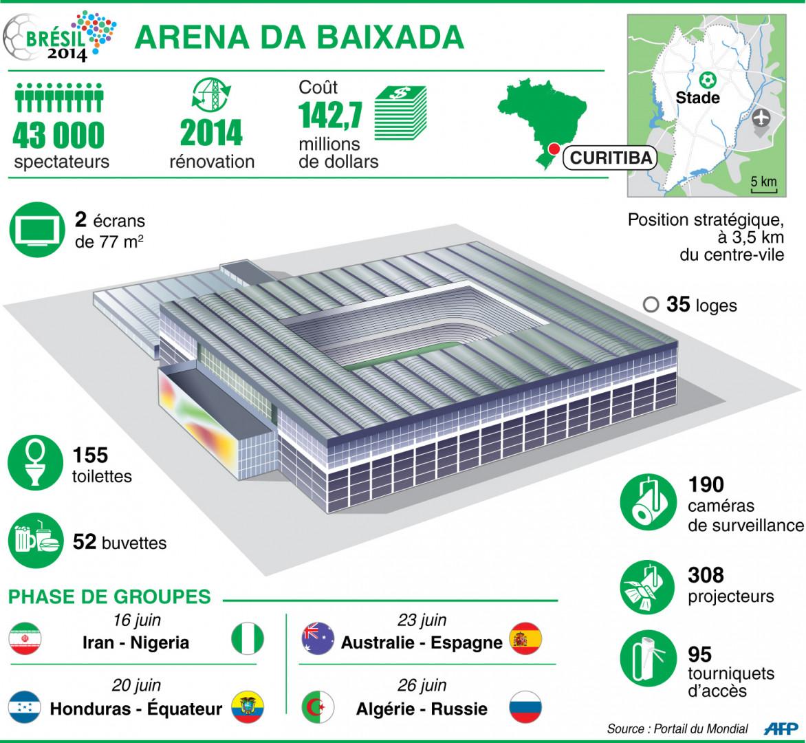 Infographie : l'Arena da baixada à Curitiba