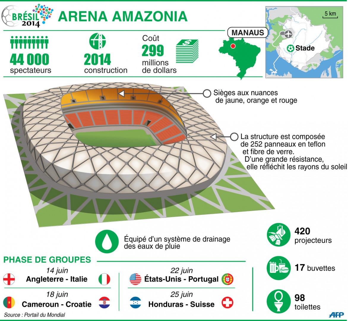 Infographie : l'Arena Amazonia à Manaus