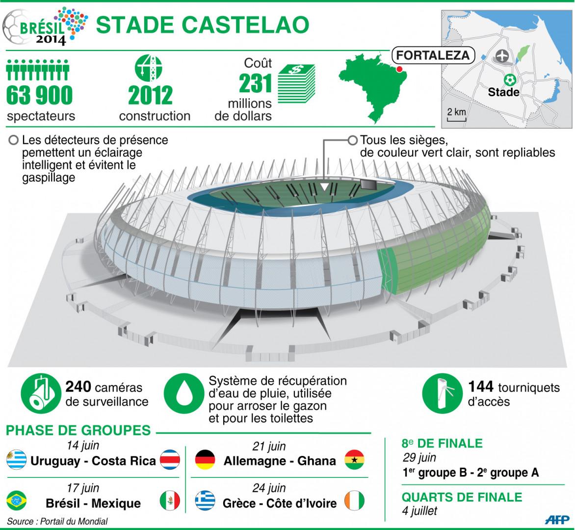 Infographie : le stade Castelao à Fortaleza