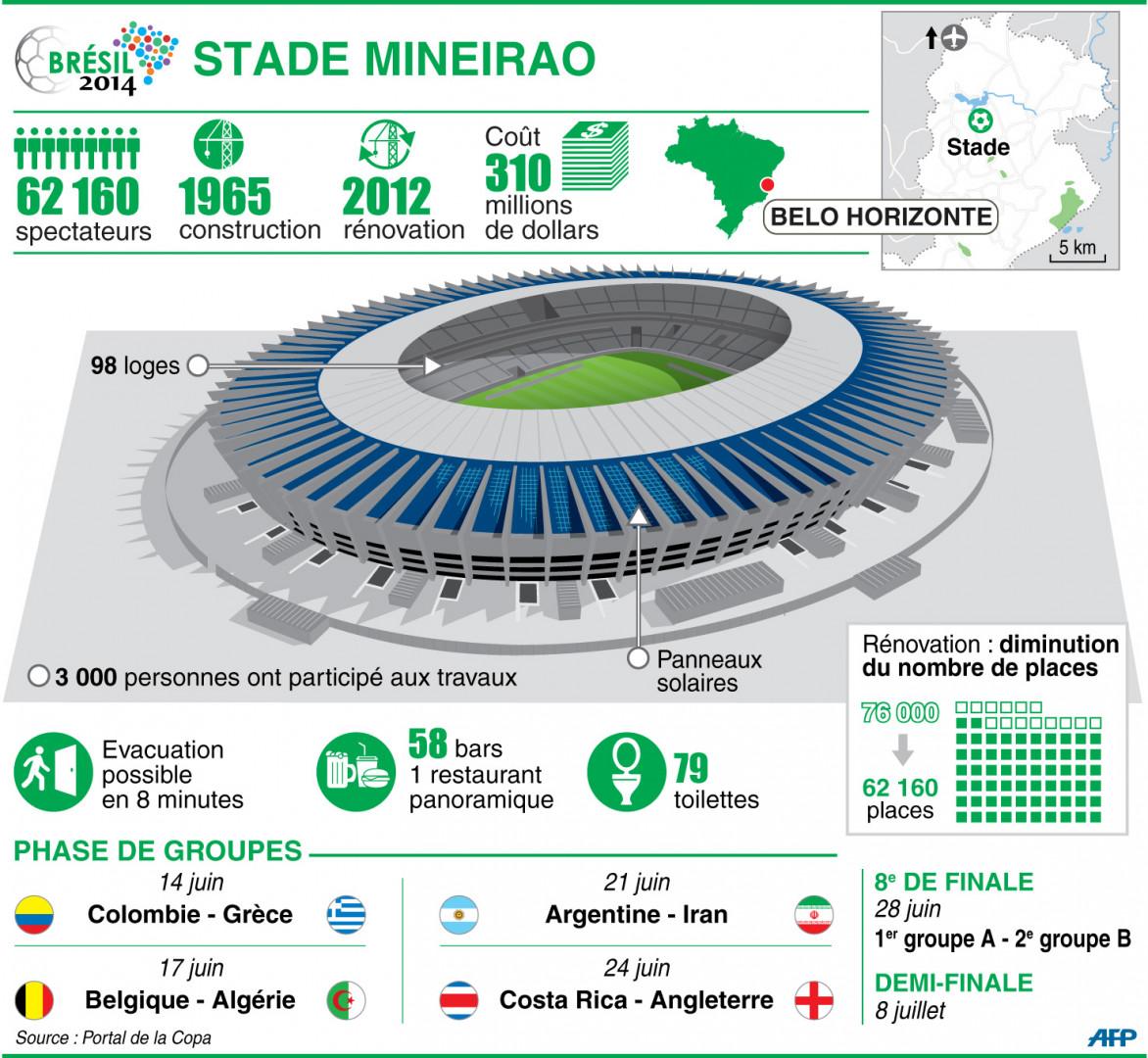 Infographie : le stade Mineirao à Belo Horizonte