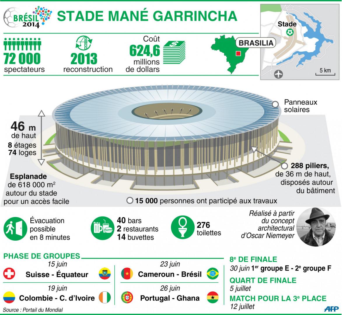 Infographie : le stade national Mané Garrincha à Brasilia