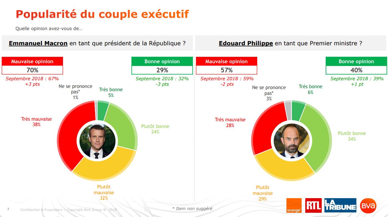 Popularité du couple exécutif