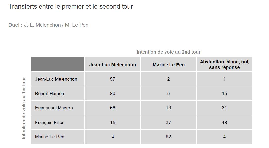 Le transfert de voix en cas de second tour Mélenchon/Le Pen