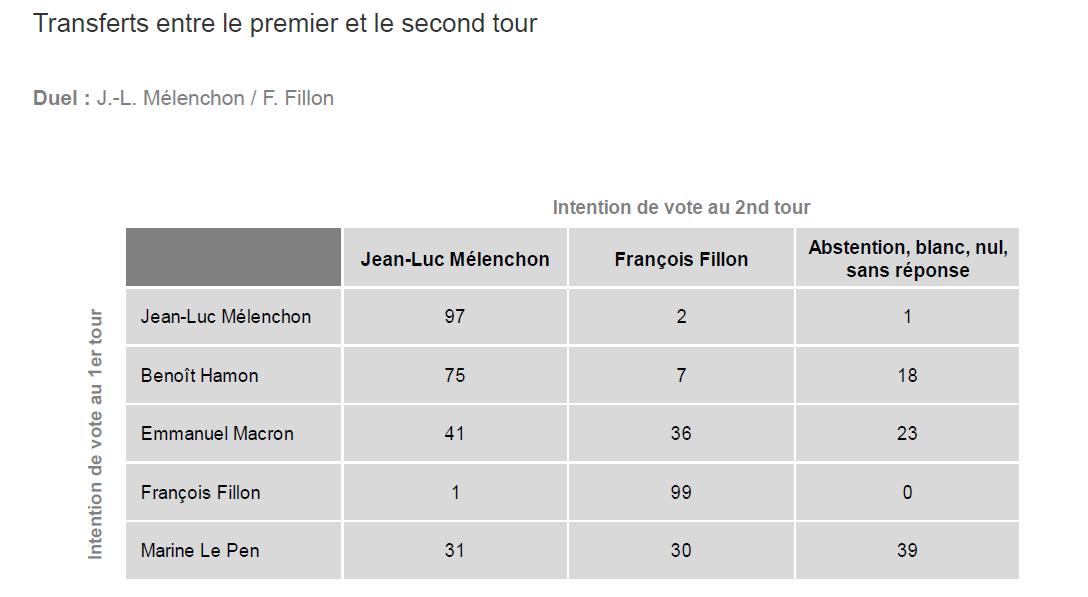 Le transfert de voix en cas de second tour Mélenchon/Fillon