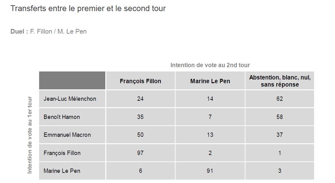 Le transfert de voix en cas de second tour Fillon/Le Pen