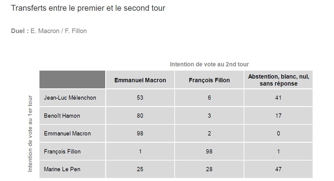 Le transfert de voix en cas de second tour Macron/Fillon