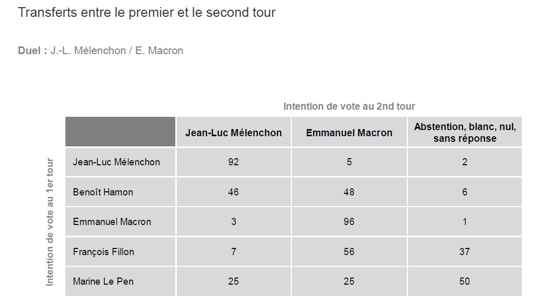Le transfert de voix en cas de second tour Mélenchon/Macron