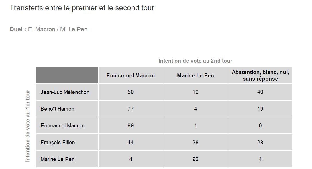 Le transfert de voix en cas de second tour Macron/Le Pen