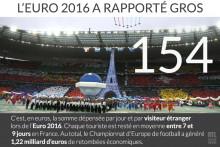 Euro 2016 : 1,22 milliard d'euros de retombées économiques