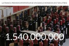 La France, premier exportateur de vin dans le monde en 2017 (en litres)