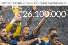 26,1 millions de téléspectateurs étaient réunis devant France-Croatie, le 15 juillet