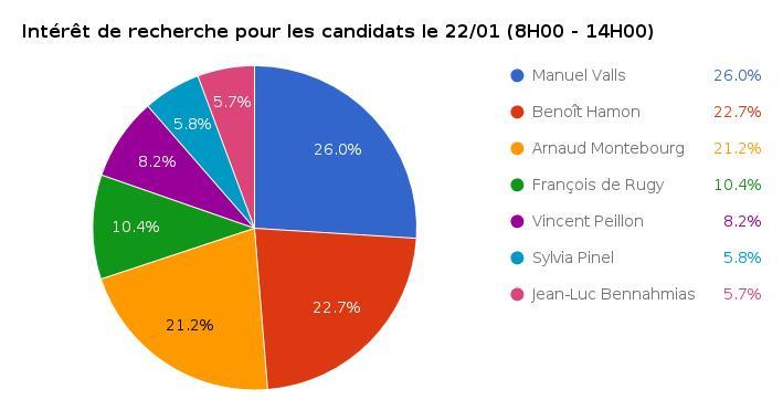 Résultats primaire de la gauche : l'intérêt de recherche pour les candidats