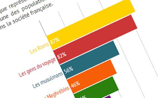 """Les Roms forment """"un groupe à part"""" pour 87% des Français"""