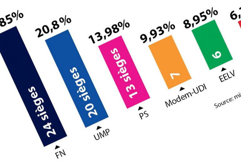 Les résultats des élections européennes