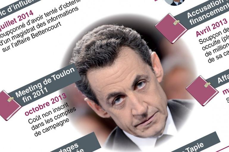 Les affaires judiciaires de Nicolas Sarkozy