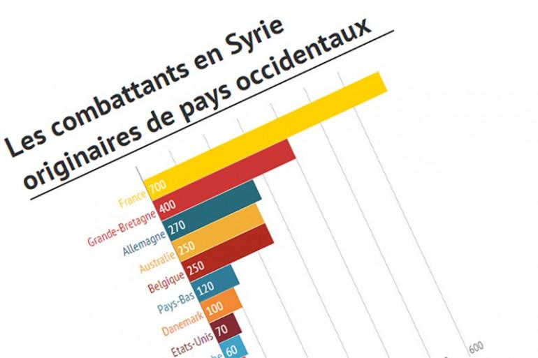 Infographie représentant le nombre de Djihadistes étrangers par nationalité.