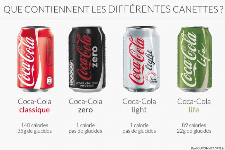 Infographie représentant la composition des différentes variétés de Coca-Cola.