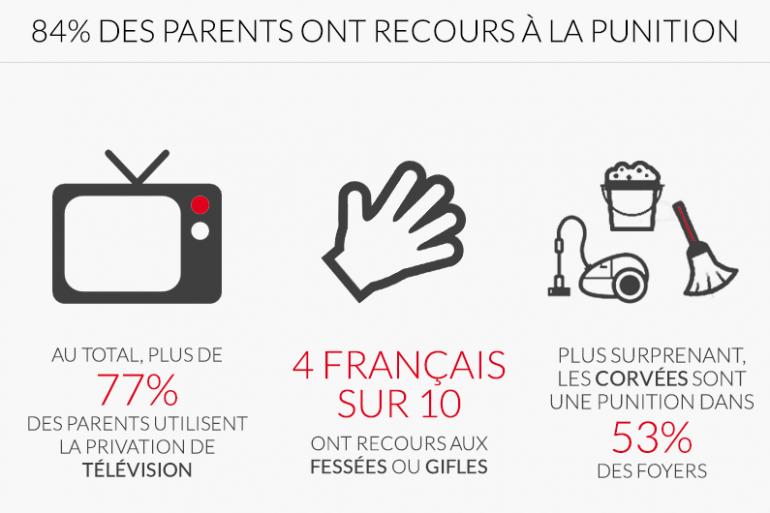 Infographie représentant certaines des punitions utilisées par les parents français