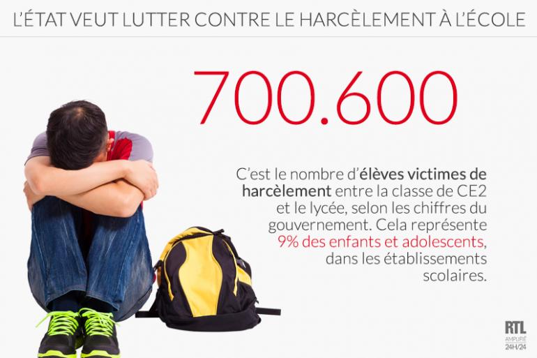 700.600 élèves victimes de harcèlement
