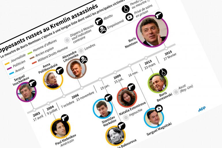 Russie : la longue liste des opposants assassinés