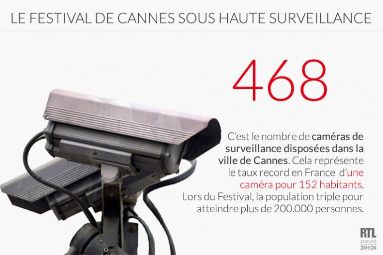 Le Festival de Cannes sous haute surveillance