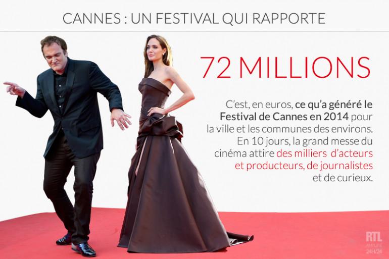 Le Festival de Cannes rapporte gros