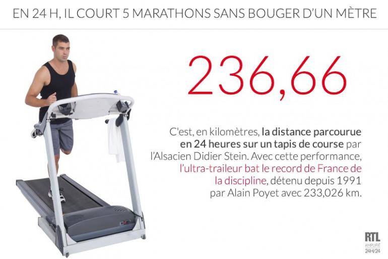 Didier Stein a parcouru une distance équivalente à 5 marathons en 24h