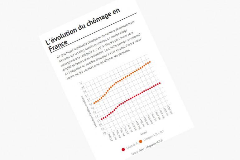 L'évolution du chômage en France, au mois de juillet 2015
