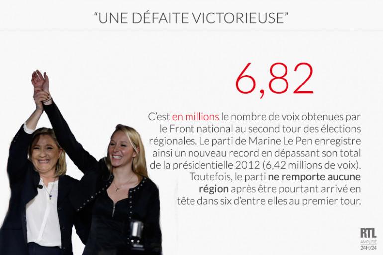 """Une """"défaite victorieuse"""" pour le Front national"""