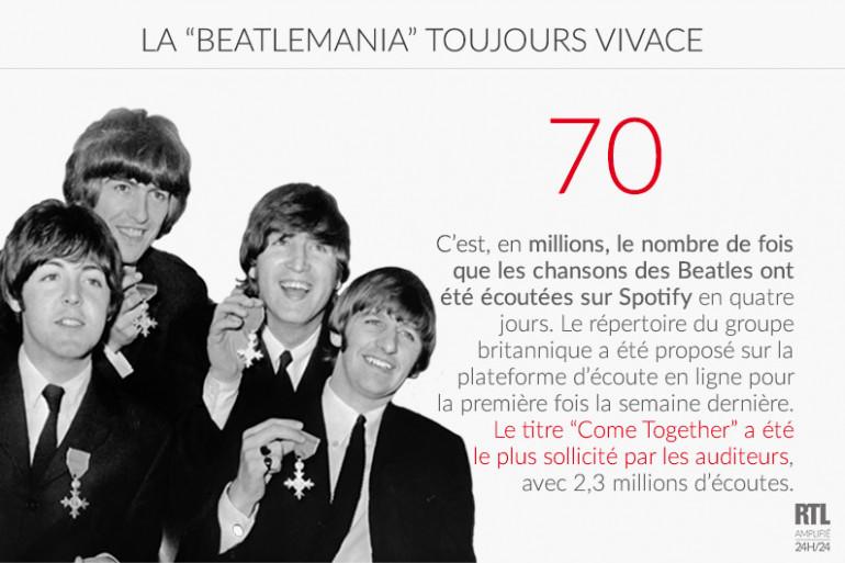 LE CHIFFRE - Les Beatles cartonnent sur Spotify