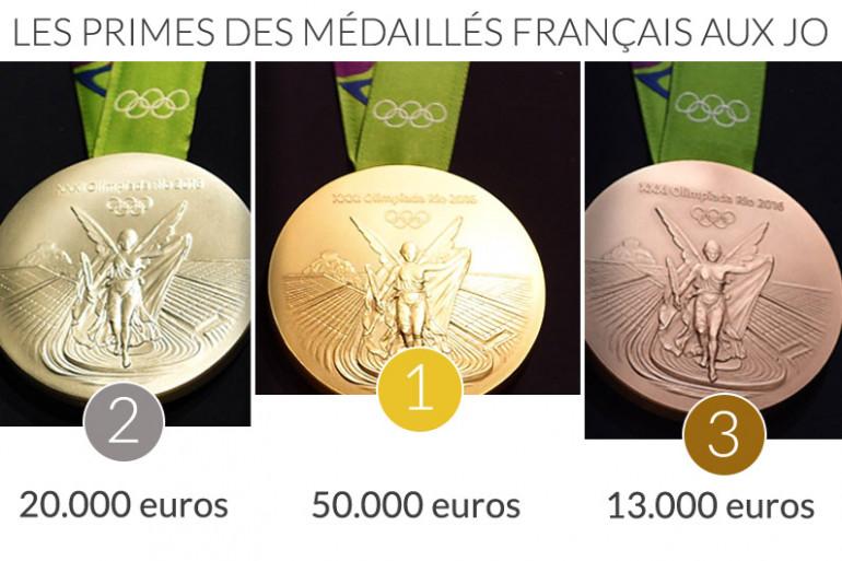Les primes des médaillés français aux Jeux olympiques de Rio