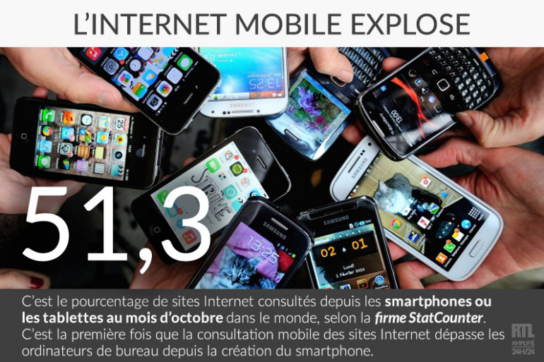 Les mobiles ont dépassé en octobre les ordinateurs fixes sur le nombre de consultations Internet