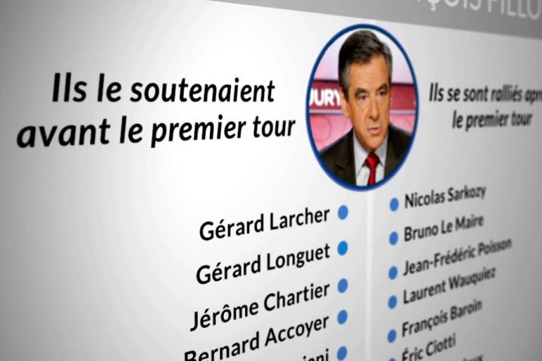 Infographie : les principaux soutiens de François Fillon