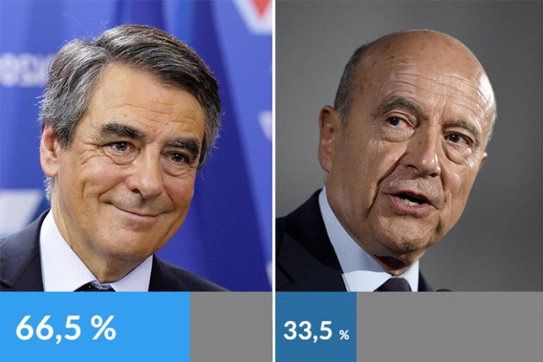 François Fillon remporte la primaire de la droite et du centre - Mise à jour à 22h45