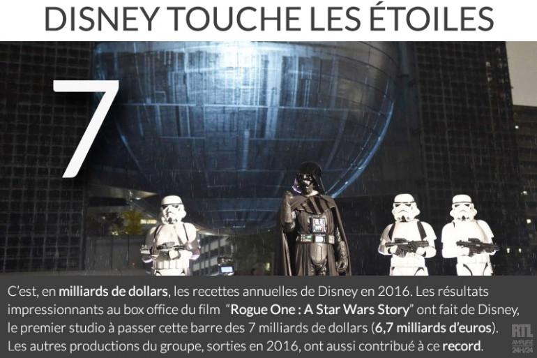 Disney accumule plus de 7 milliards de dollars de recettes annuelles en 2016
