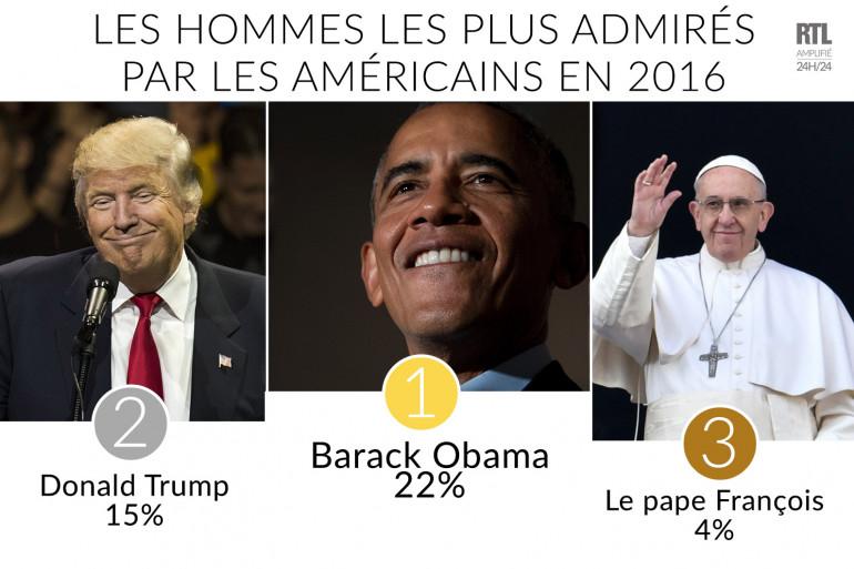 Barack Obama reste l'homme le plus admiré par les Américains en 2016.