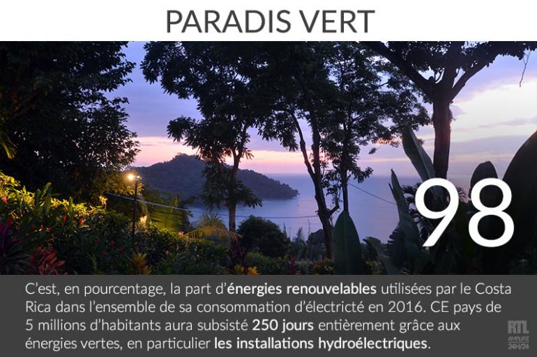 Le Costa Rica est l'un des pays leaders d'Amérique du sud dans la production d'énergies vertes.