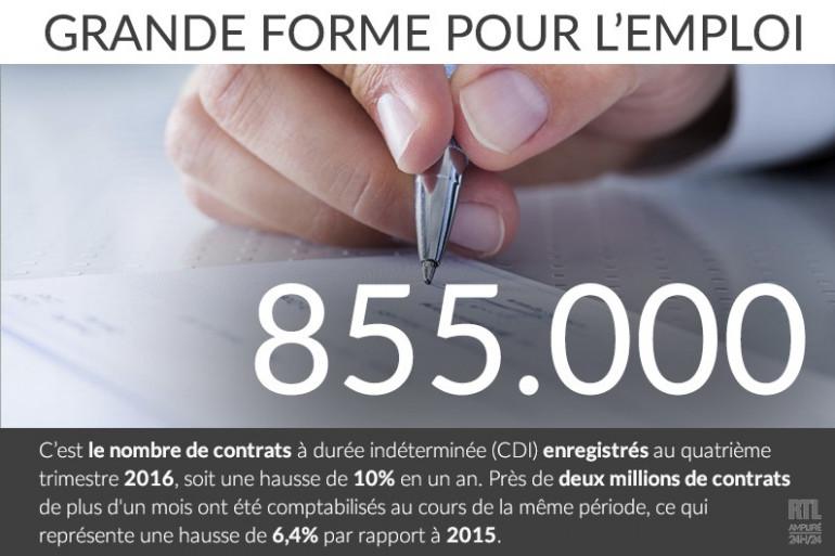Le bon chiffre éco 2016 : plus de 855.000 CDI enregistrés