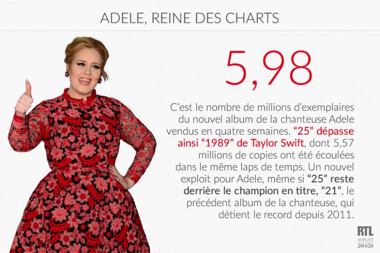 LE CHIFFRE - Adele continue de battre des records de vente