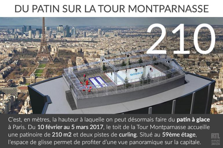 L'Observatoire panoramique de la Tour Montparnasse accueille une patinoire de 210 mètres carrés.