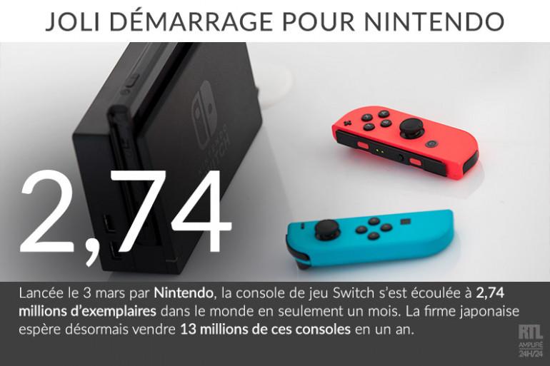 La Nintendo Switch est en vente depuis le 3 mars 2017.