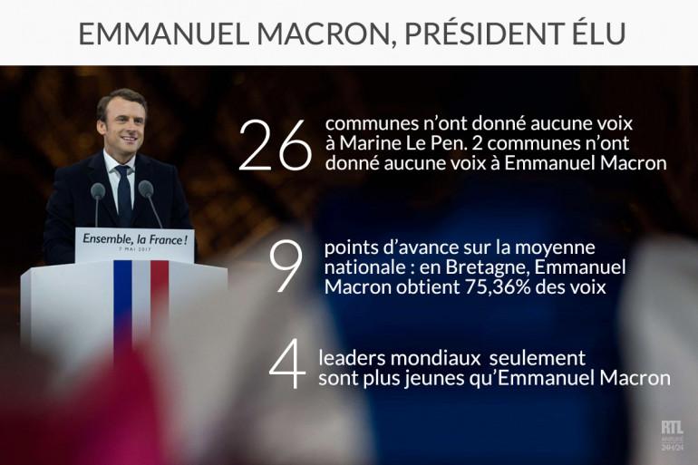 Emmanuel Macron président élu : 3 chiffres à retenir