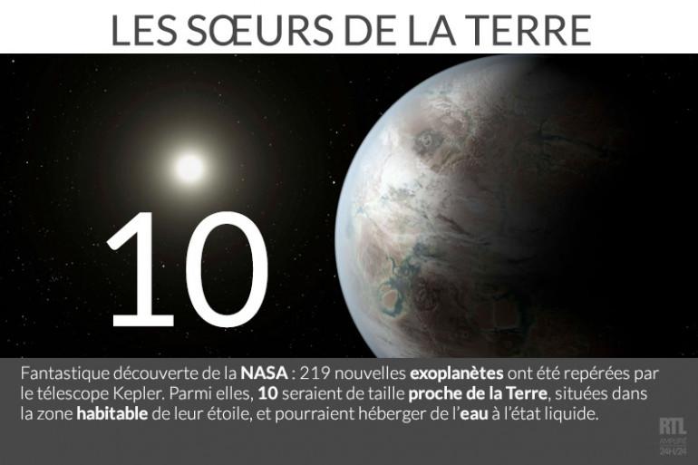Le télescope Kepler a découvert 10 nouvelles exoplanètes susceptibles d'héberger de l'eau