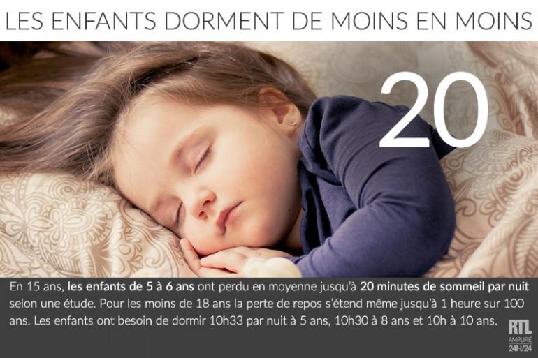 Les enfants français dorment de moins en moins