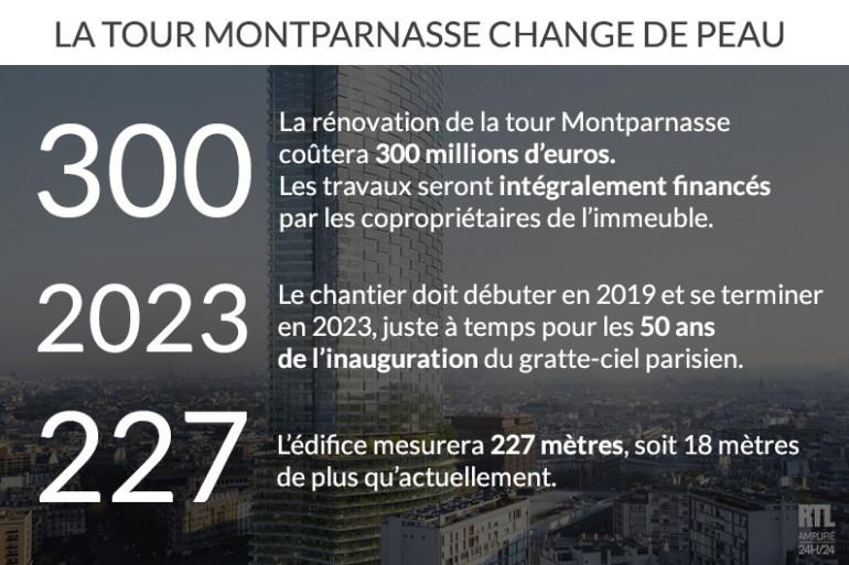 La tour Montparnasse va changer de peau pour ses 50 ans